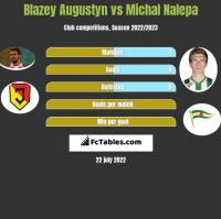Błażej Augustyn vs Michał Nalepa h2h player stats