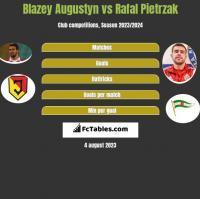 Błażej Augustyn vs Rafał Pietrzak h2h player stats