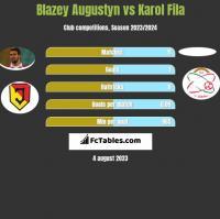 Blazey Augustyn vs Karol Fila h2h player stats