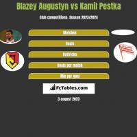 Błażej Augustyn vs Kamil Pestka h2h player stats
