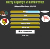 Blazey Augustyn vs Kamil Pestka h2h player stats