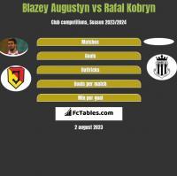 Błażej Augustyn vs Rafal Kobryn h2h player stats