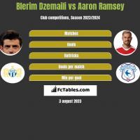 Blerim Dzemaili vs Aaron Ramsey h2h player stats