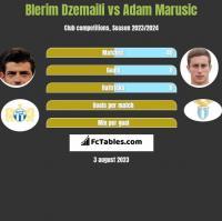Blerim Dzemaili vs Adam Marusic h2h player stats