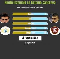 Blerim Dzemaili vs Antonio Candreva h2h player stats