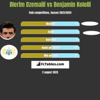Blerim Dzemaili vs Benjamin Kololli h2h player stats