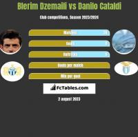 Blerim Dzemaili vs Danilo Cataldi h2h player stats