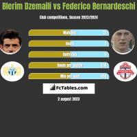 Blerim Dzemaili vs Federico Bernardeschi h2h player stats