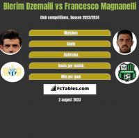 Blerim Dzemaili vs Francesco Magnanelli h2h player stats