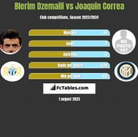 Blerim Dzemaili vs Joaquin Correa h2h player stats