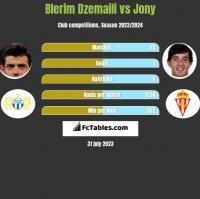 Blerim Dzemaili vs Jony h2h player stats