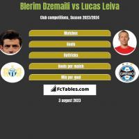 Blerim Dzemaili vs Lucas Leiva h2h player stats