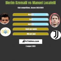 Blerim Dzemaili vs Manuel Locatelli h2h player stats