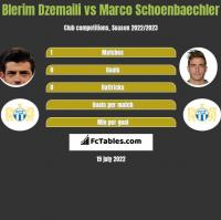 Blerim Dzemaili vs Marco Schoenbaechler h2h player stats