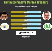 Blerim Dzemaili vs Mattias Svanberg h2h player stats