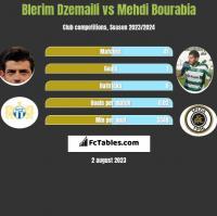 Blerim Dzemaili vs Mehdi Bourabia h2h player stats