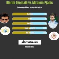 Blerim Dzemaili vs Miralem Pjanic h2h player stats