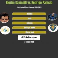 Blerim Dzemaili vs Rodrigo Palacio h2h player stats