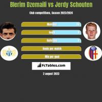 Blerim Dzemaili vs Jerdy Schouten h2h player stats