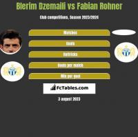 Blerim Dzemaili vs Fabian Rohner h2h player stats