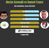 Blerim Dzemaili vs Hamed Traore h2h player stats