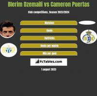 Blerim Dzemaili vs Cameron Puertas h2h player stats