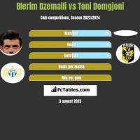 Blerim Dzemaili vs Toni Domgjoni h2h player stats