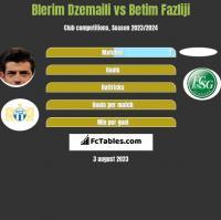 Blerim Dzemaili vs Betim Fazliji h2h player stats