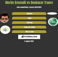 Blerim Dzemaili vs Boubacar Traore h2h player stats