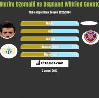 Blerim Dzemaili vs Degnand Wilfried Gnonto h2h player stats