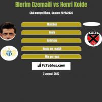 Blerim Dzemaili vs Henri Koide h2h player stats