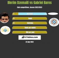 Blerim Dzemaili vs Gabriel Bares h2h player stats