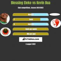 Blessing Eleke vs Kevin Bua h2h player stats