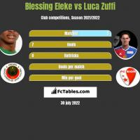 Blessing Eleke vs Luca Zuffi h2h player stats