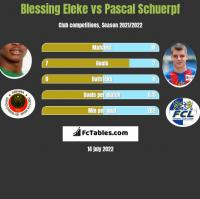 Blessing Eleke vs Pascal Schuerpf h2h player stats