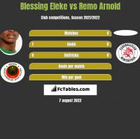 Blessing Eleke vs Remo Arnold h2h player stats