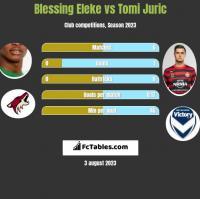 Blessing Eleke vs Tomi Juric h2h player stats
