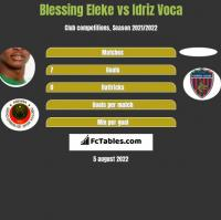 Blessing Eleke vs Idriz Voca h2h player stats
