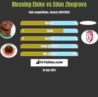 Blessing Eleke vs Edon Zhegrova h2h player stats