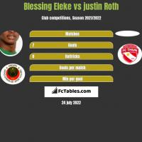 Blessing Eleke vs justin Roth h2h player stats