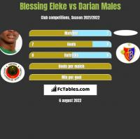 Blessing Eleke vs Darian Males h2h player stats