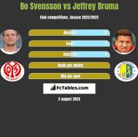 Bo Svensson vs Jeffrey Bruma h2h player stats