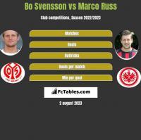 Bo Svensson vs Marco Russ h2h player stats
