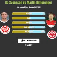 Bo Svensson vs Martin Hinteregger h2h player stats