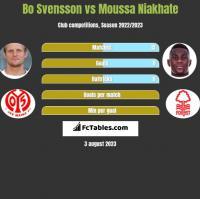 Bo Svensson vs Moussa Niakhate h2h player stats