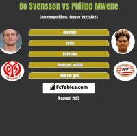 Bo Svensson vs Philipp Mwene h2h player stats