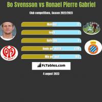 Bo Svensson vs Ronael Pierre Gabriel h2h player stats