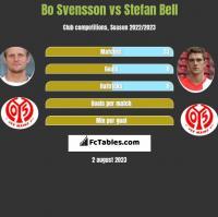 Bo Svensson vs Stefan Bell h2h player stats