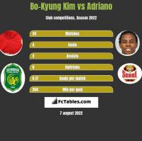 Bo-Kyung Kim vs Adriano h2h player stats