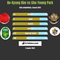 Bo-Kyung Kim vs Chu-Young Park h2h player stats